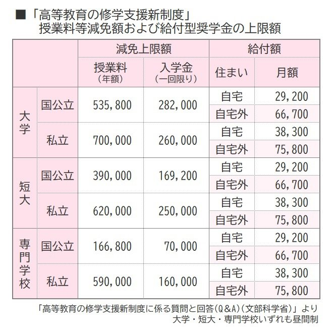 「高等教育の修学支援新制度」の上限額