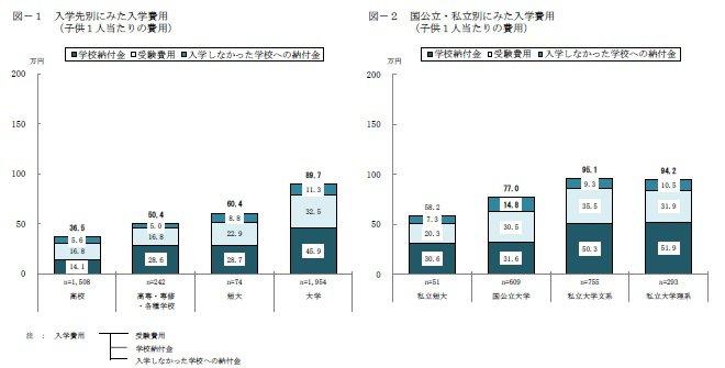 教育費の支出状況(入学費用)